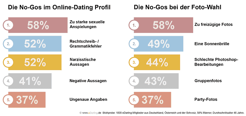 eDarling Infografik: Häufige Profil- und Foto Fehler
